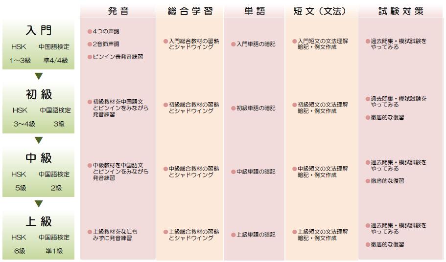 中国語検定レベル表_修正