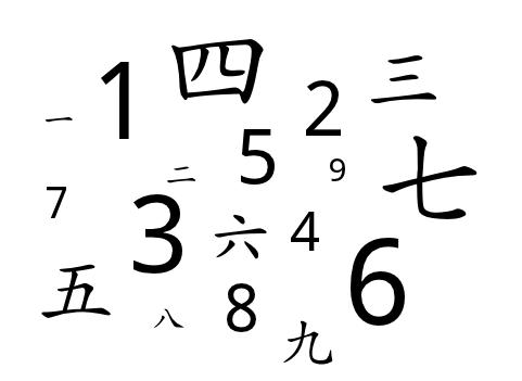 中国語 数字