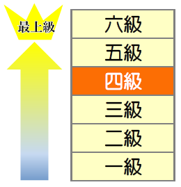 HSK4級レベル表