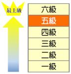HSK5級レベル表