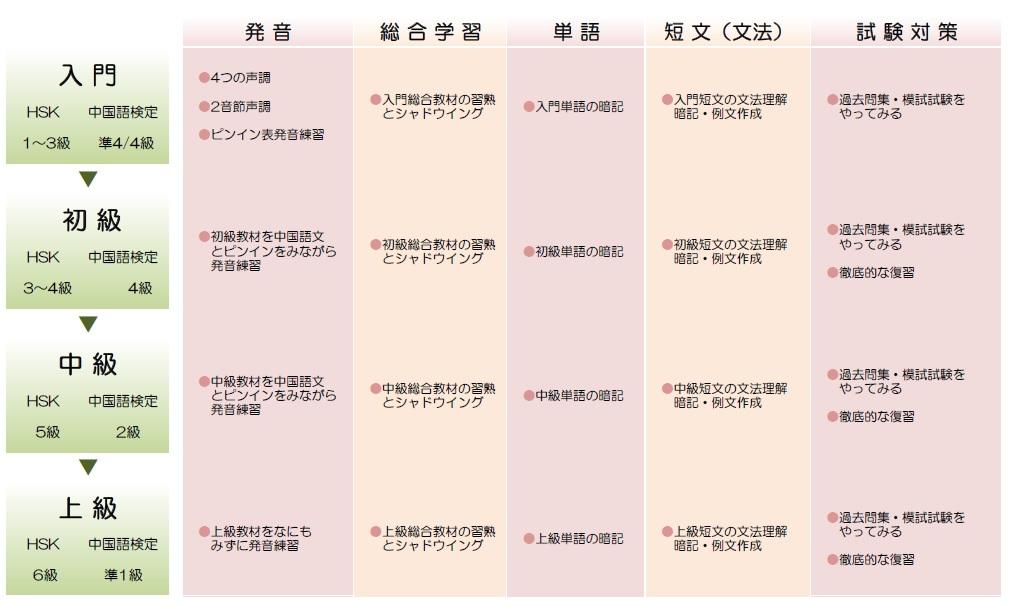 中国語学習ロードマップ