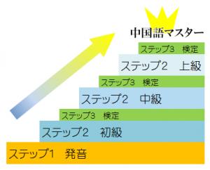 ステップアップの図PNG