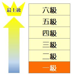 HSK1級表