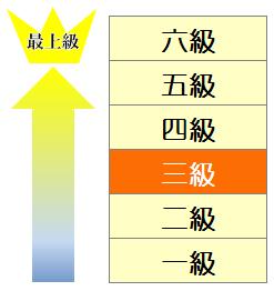 HSK3級書き出し_表