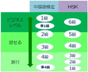 HSK 中国語検定 レベル表