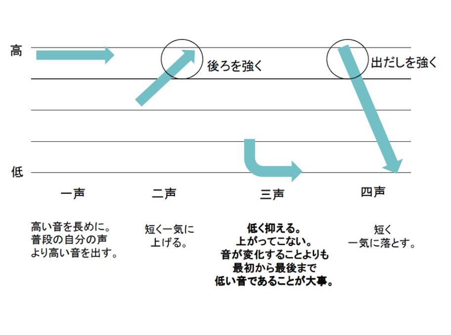 中国語発音の母音 種類、効果的な勉強法、おすすめ教材