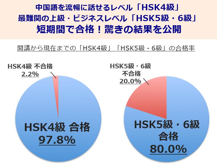 HSK合格率